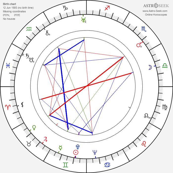 Amelia de la Torre - Astrology Natal Birth Chart