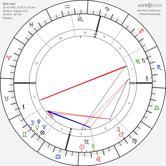 Amelia Earhart - Astrology Natal Birth Chart