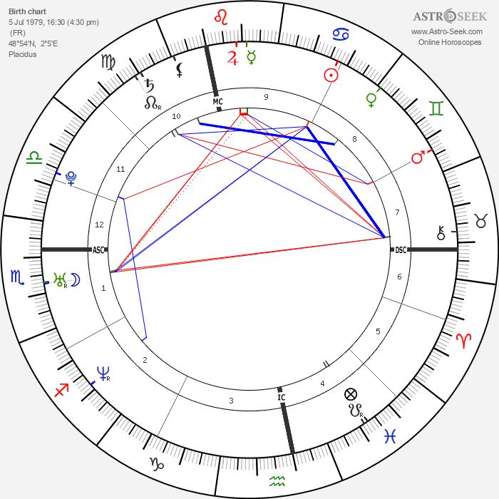 Amélie Mauresmo - Astrology Natal Birth Chart