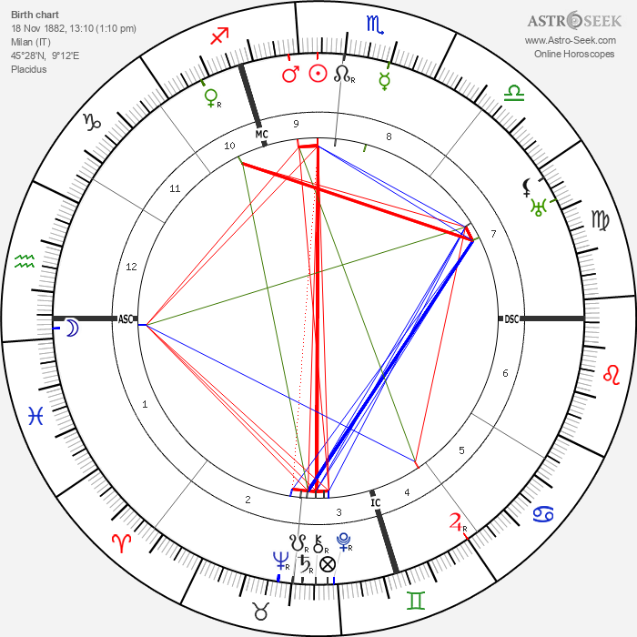 Amelita Galli-Curci - Astrology Natal Birth Chart