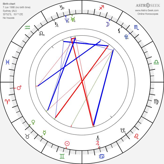 Amethyst Kelly - Astrology Natal Birth Chart