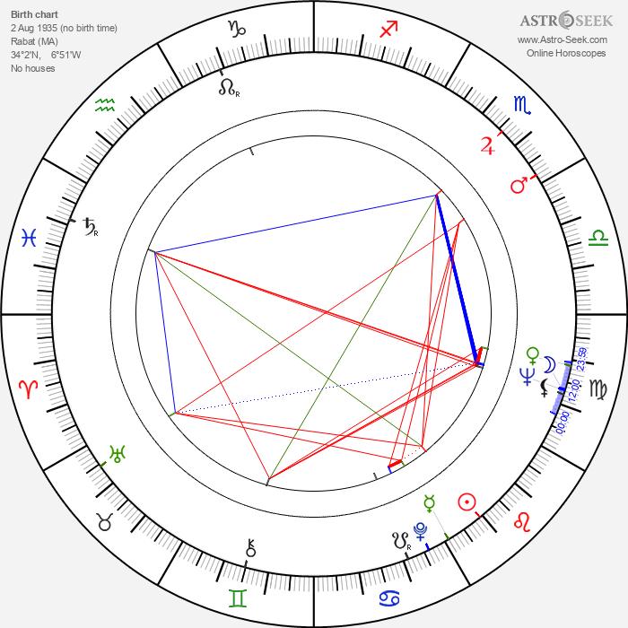 Amidou - Astrology Natal Birth Chart