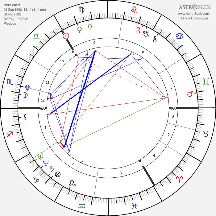 Amie Adam - Astrology Natal Birth Chart