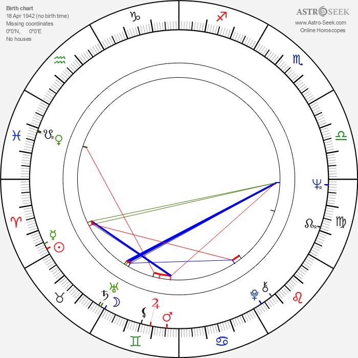 Amin Q. Chaudhri - Astrology Natal Birth Chart