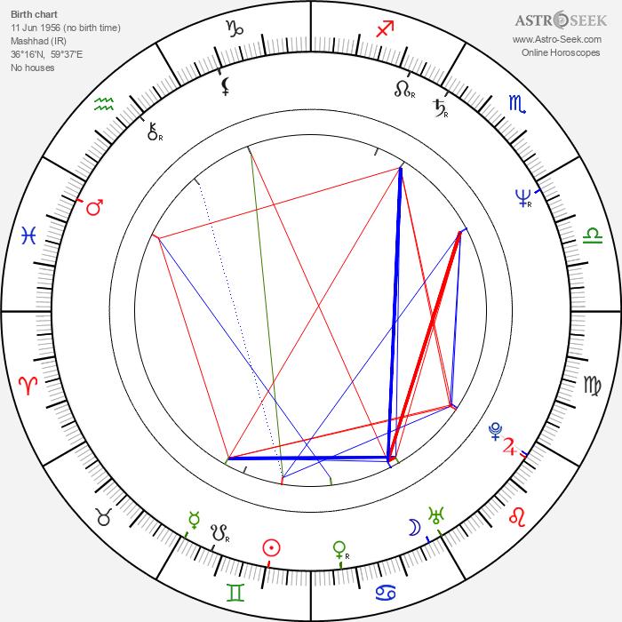 Amir M. Mokri - Astrology Natal Birth Chart