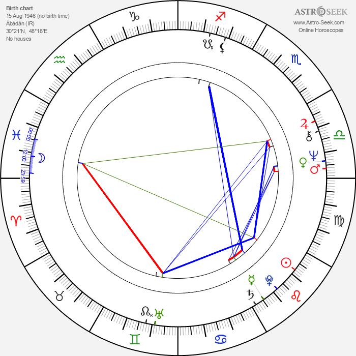 Amir Naderi - Astrology Natal Birth Chart