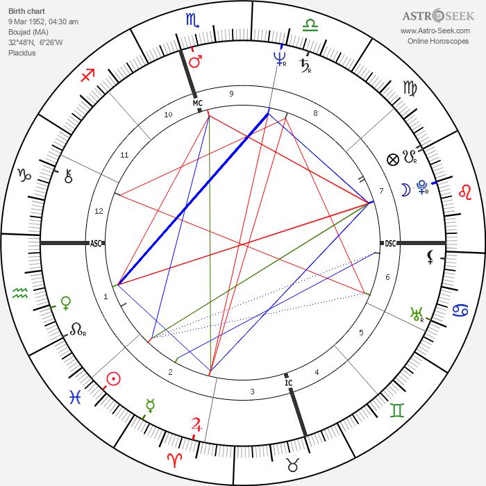 Amir Peretz - Astrology Natal Birth Chart