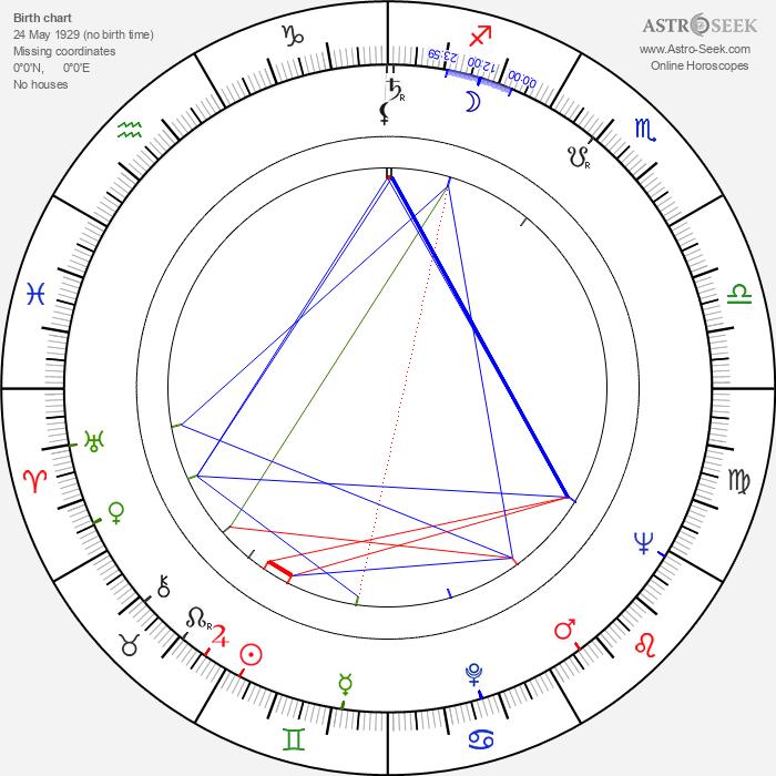 Amir Shervan - Astrology Natal Birth Chart