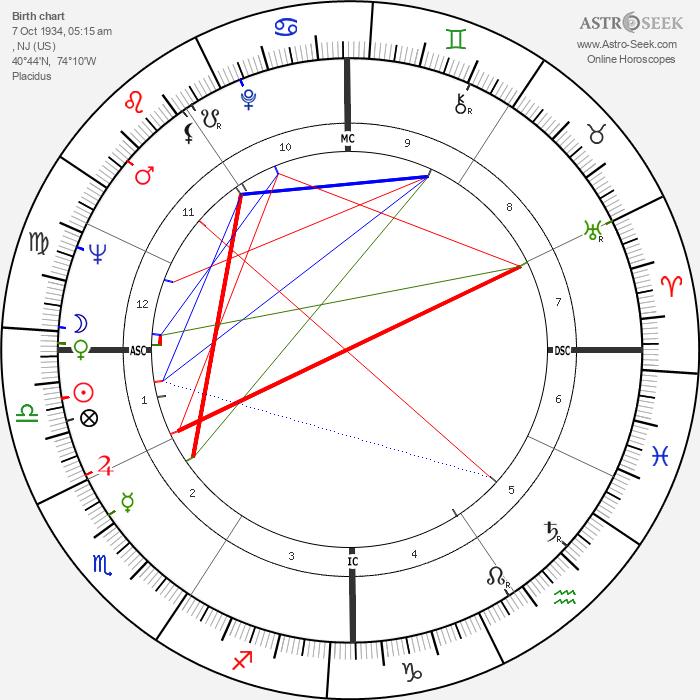 Amiri Baraka - Astrology Natal Birth Chart