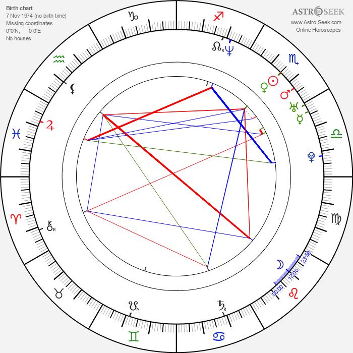 Amit Duvdevani - Astrology Natal Birth Chart