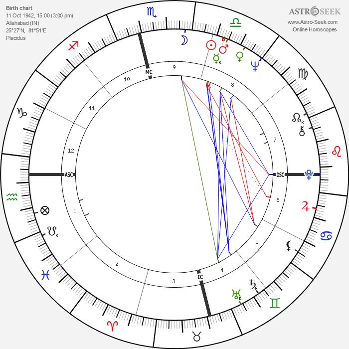 Amitabh Bachchan - Astrology Natal Birth Chart