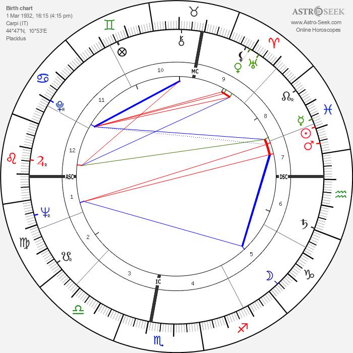 Amleto Frignani - Astrology Natal Birth Chart