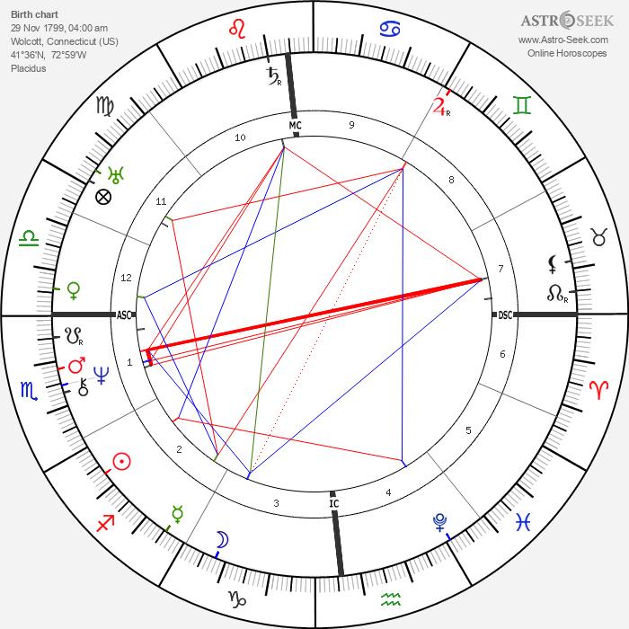 Amos Bronson Alcott - Astrology Natal Birth Chart