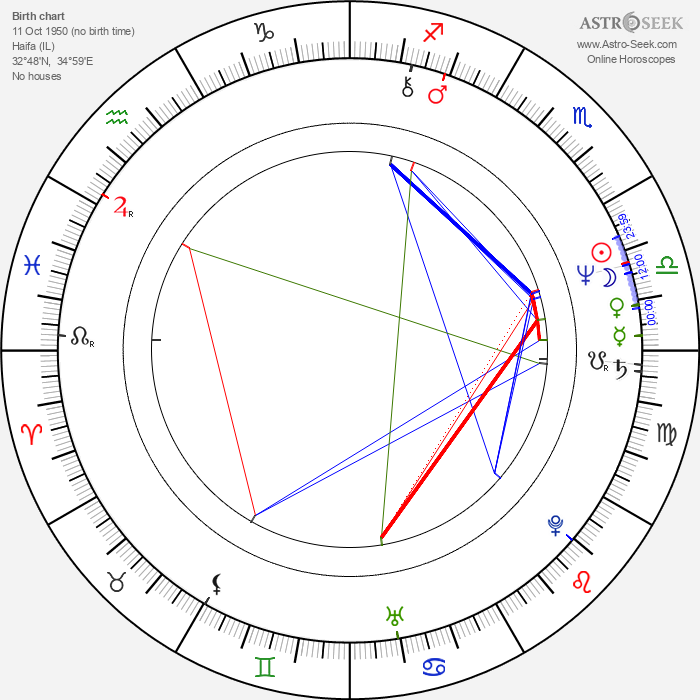 Amos Gitai - Astrology Natal Birth Chart