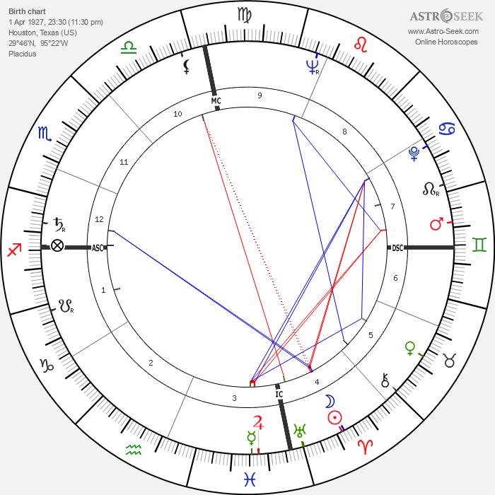 Amos Milburn - Astrology Natal Birth Chart