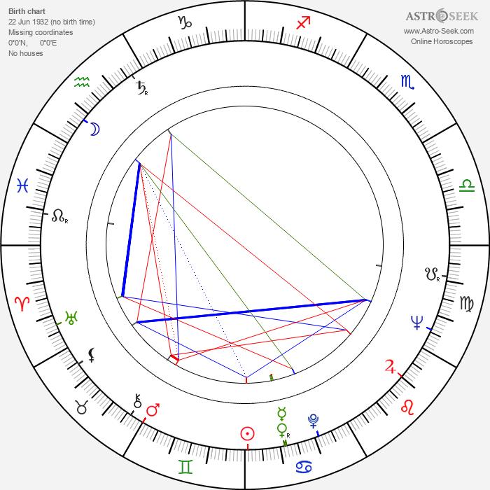 Amrish Puri - Astrology Natal Birth Chart