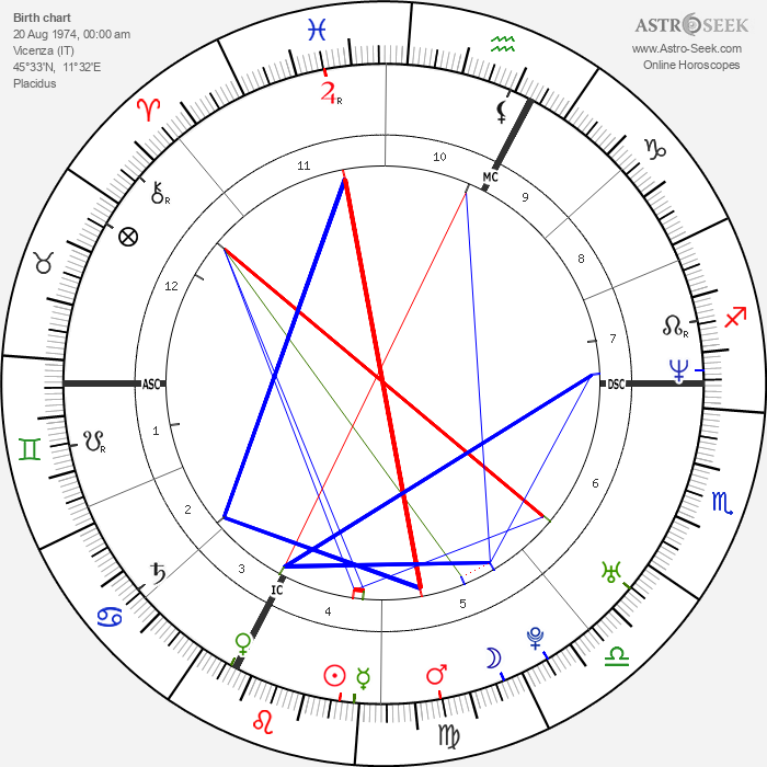 Amy Adams - Astrology Natal Birth Chart