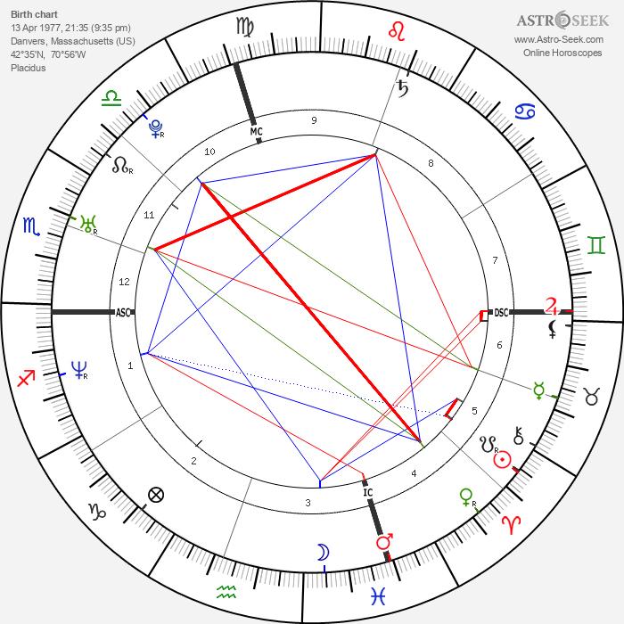 Amy Carnevale - Astrology Natal Birth Chart