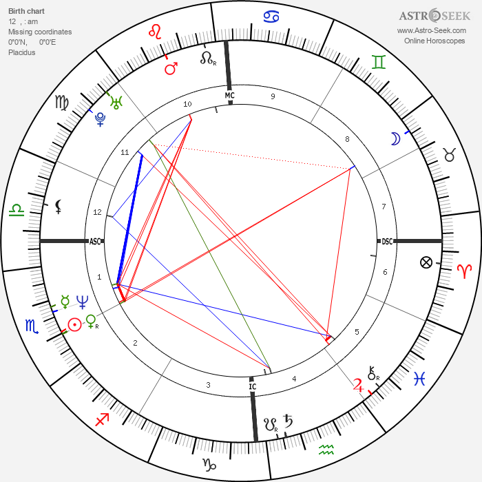 Amy Fitzgerald - Astrology Natal Birth Chart