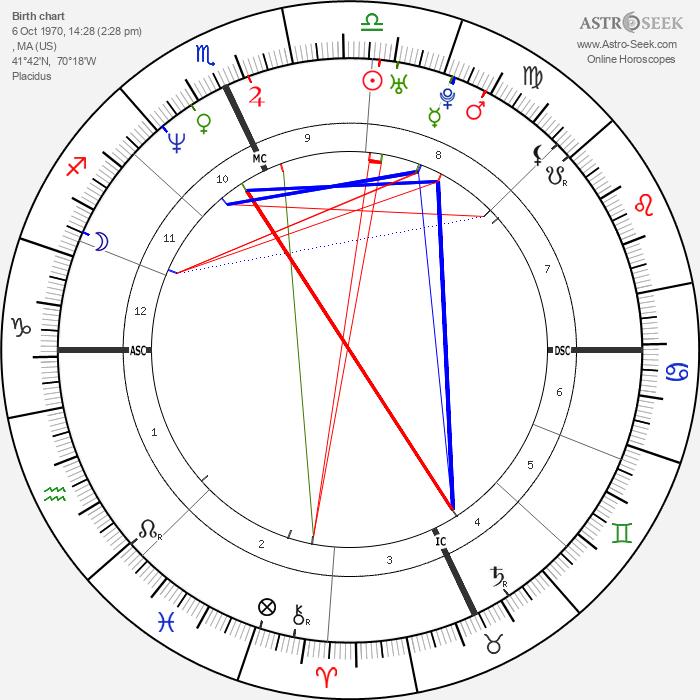 Amy Jo Johnson - Astrology Natal Birth Chart