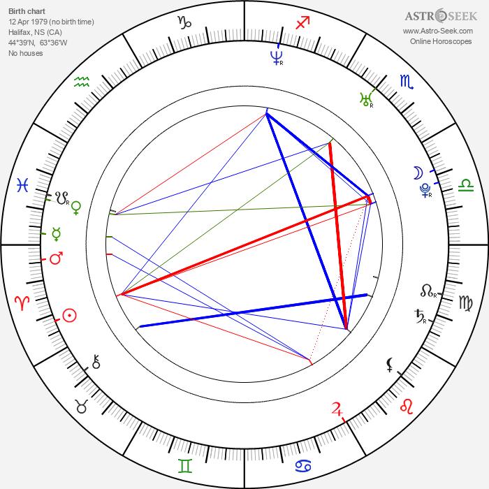 Amy Kerr - Astrology Natal Birth Chart