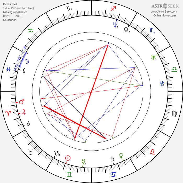 Amy Leland - Astrology Natal Birth Chart