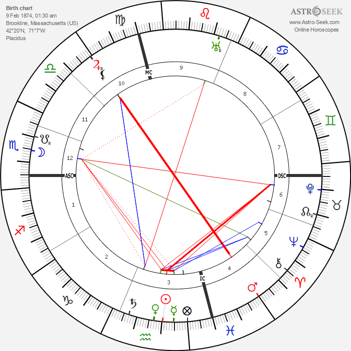 Amy Lowell - Astrology Natal Birth Chart