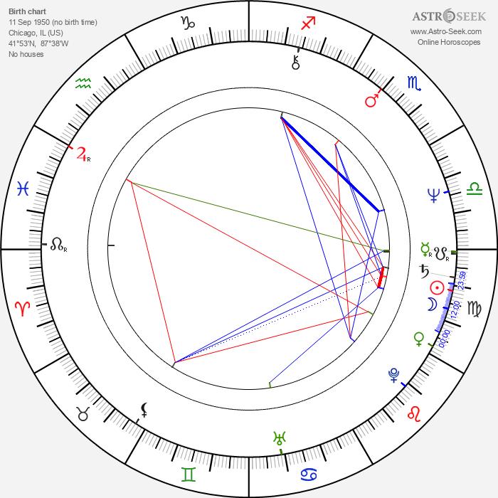 Amy Madigan - Astrology Natal Birth Chart
