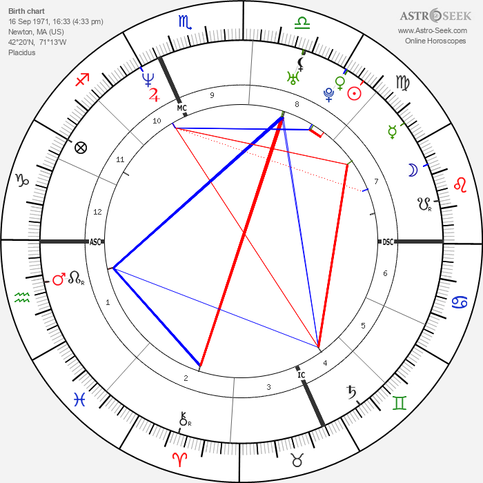 Amy Poehler - Astrology Natal Birth Chart