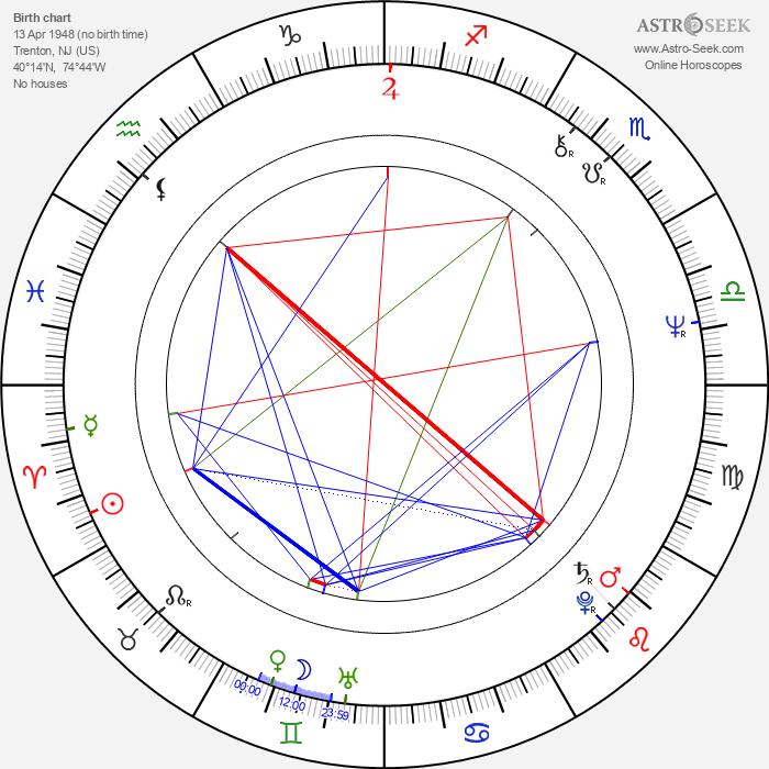 Amy Robinson - Astrology Natal Birth Chart