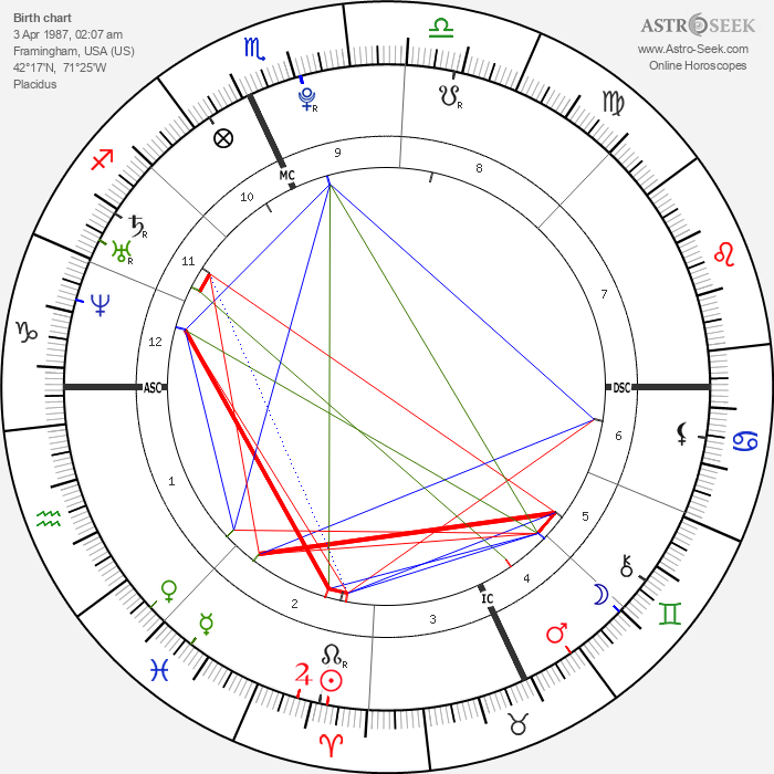 Amy Seguin - Astrology Natal Birth Chart
