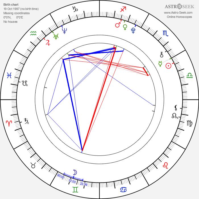Amy Stewart - Astrology Natal Birth Chart