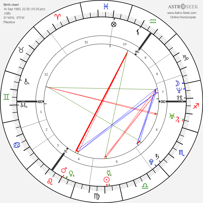 Amy Winehouse - Astrology Natal Birth Chart