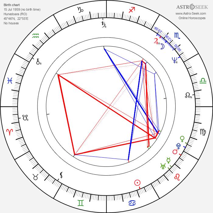 Ana Ciontea - Astrology Natal Birth Chart