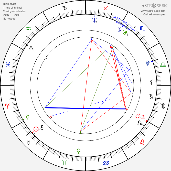 Ana Claudia Talancón - Astrology Natal Birth Chart