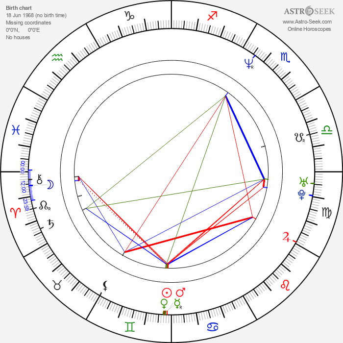 Ana Duato - Astrology Natal Birth Chart