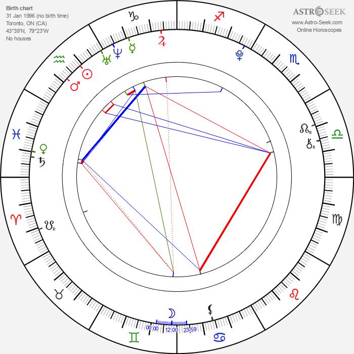 Ana Golja - Astrology Natal Birth Chart