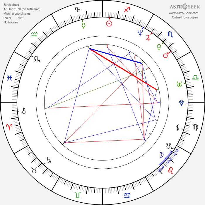 Ana Karina Manco - Astrology Natal Birth Chart