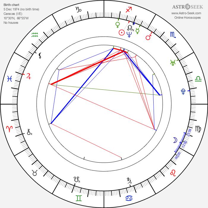 Ana La Salvia - Astrology Natal Birth Chart