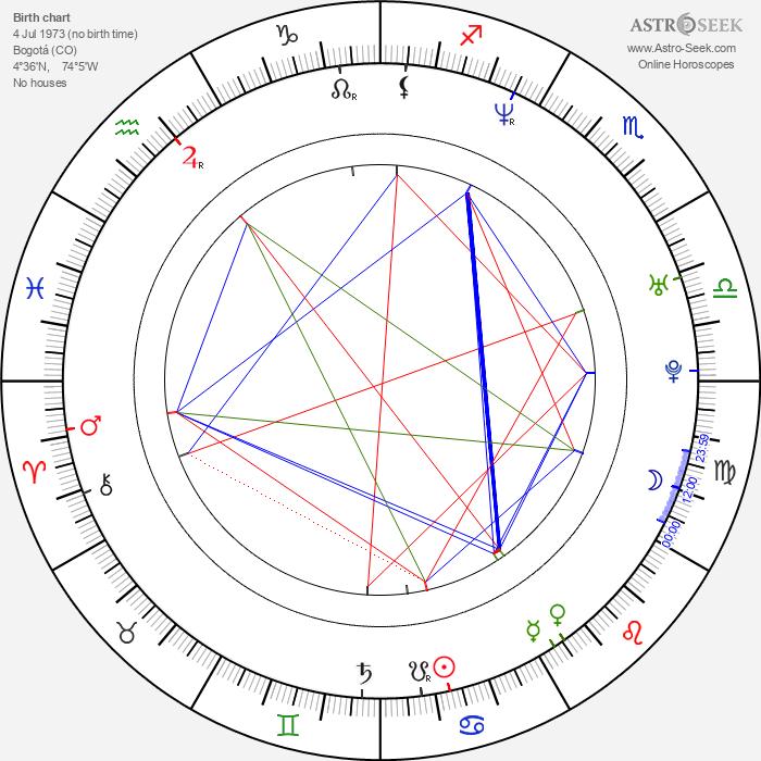Ana María Orozco - Astrology Natal Birth Chart