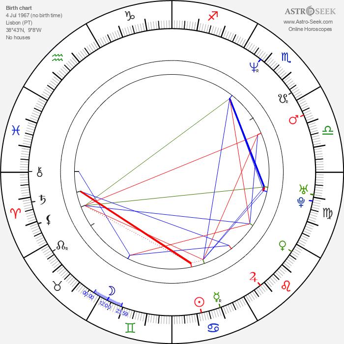 Ana Padrão - Astrology Natal Birth Chart