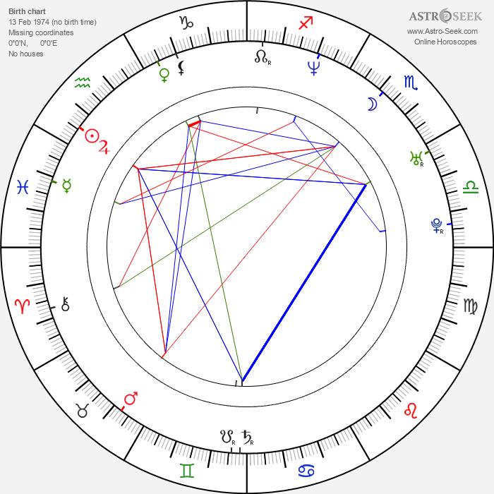 Ana Patricia Rojo - Astrology Natal Birth Chart