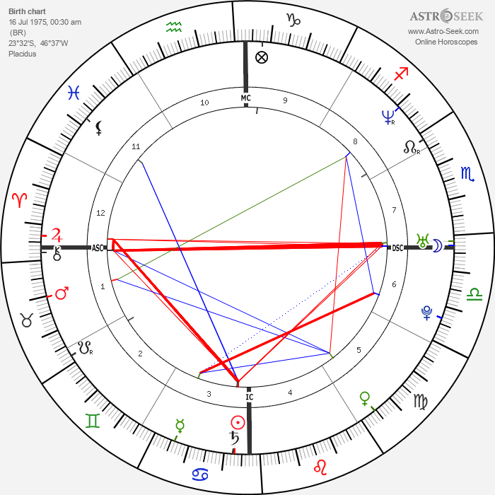 Ana Paula Arósio - Astrology Natal Birth Chart