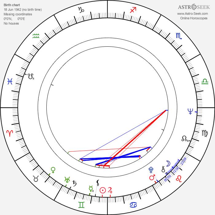 Ana Rosa - Astrology Natal Birth Chart