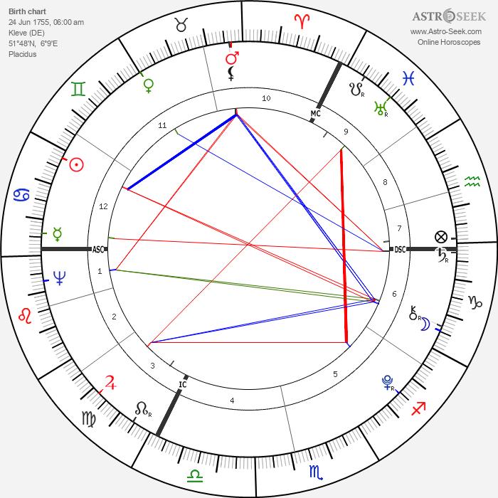 Anacharsis Cloots - Astrology Natal Birth Chart