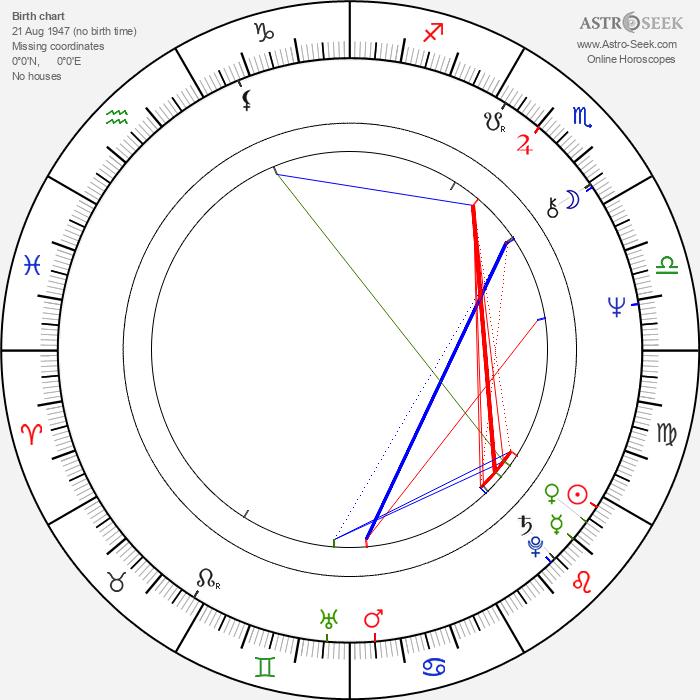 Anait Topchyan - Astrology Natal Birth Chart