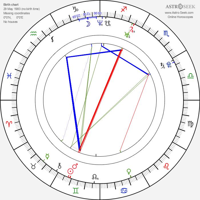 Anand Tiwari - Astrology Natal Birth Chart