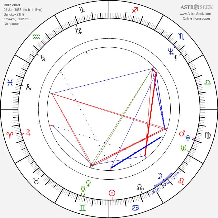 Anand Tucker - Astrology Natal Birth Chart
