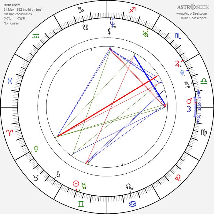Ananda Everingham - Astrology Natal Birth Chart