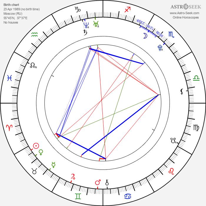 Anastasia Baranova - Astrology Natal Birth Chart